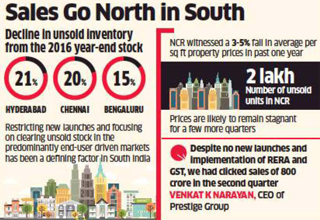 Recovery visible in south India's residential real estate market