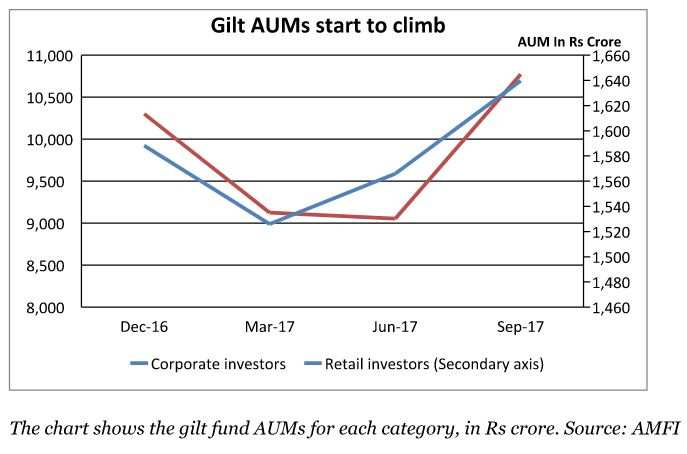 Gilt funds are catching the fancy of MF investors again and why?