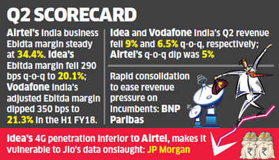 Airtel outshines Vodafone and Idea in Q2, hints at recovery