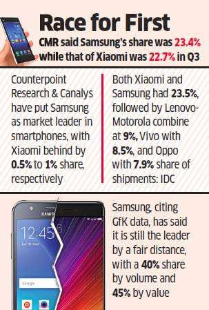 Xiaomi now shares No.1 spot with Samsung in India