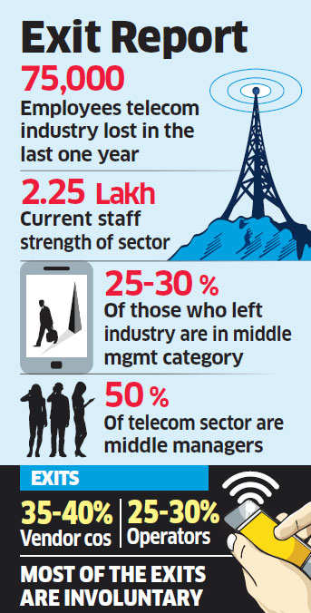 Telecom is reeling under mass layoffs. Casualties so far: 75,000 jobs & counting