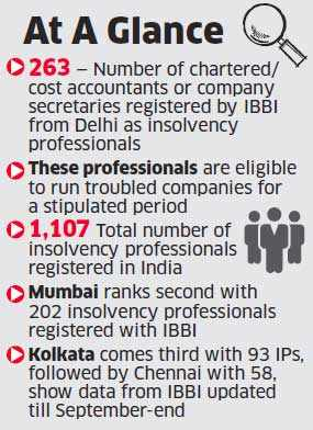 Delhi has highest number of insolvency professionals