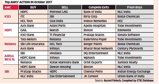 Mutual funds buy value stocks for alpha play in October