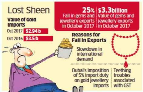 Gold imports fall 16% in October