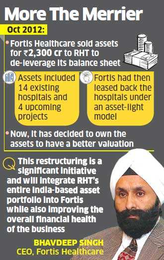 Fortis to buy realty assets back from RHT for Rs 4,650 crore