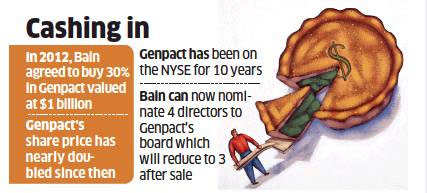 Bain Capital, GIC to Sell 10 million shares in Genpact