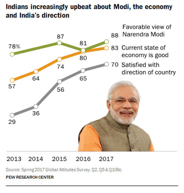 Modi's honeymoon period over but public's love continues: Pew Research