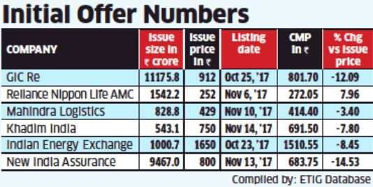 HNIs turn cautious on IPOs after a spate of weak listings