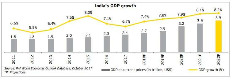 These 10 charts show what forced Moody's to upgrade India ratings