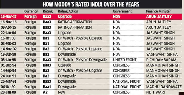 A look at India's rating upgrade and its implications
