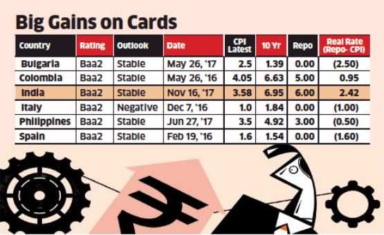 View: Rating upgrade a harbinger of good days ahead for debt & equity markets