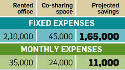 How much you save by co-sharing offices