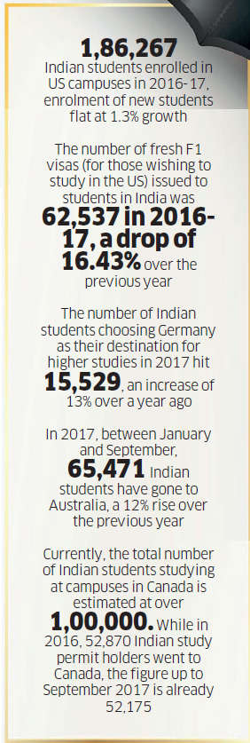 Why enrolments in US institutions by Indian students are flattening out