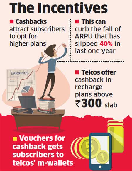 Telecom operators offer cashbacks to keep average revenue per user intact