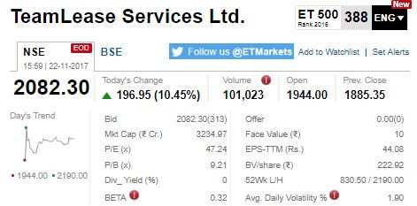 ETMarkets After Hours: Future Retail surges 11%; 90 stocks at 52-week high