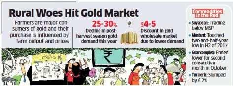 Gold demand slips as crops fail to earn