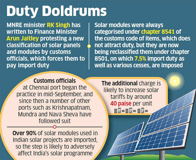Officials wrongfully charging duty on solar panels: RK Singh