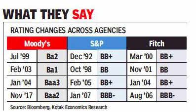 Current sentiment of indian investors towards cryptocurrencies
