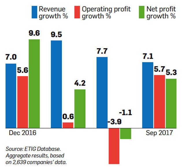 Corporate India profits improve in second quarter, uptrend expected