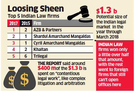Foreign law firms averse to India entry, finds study