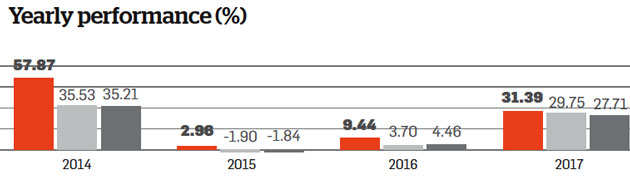 Kotak Select Focus Fund: Among the best large-cap mutual funds