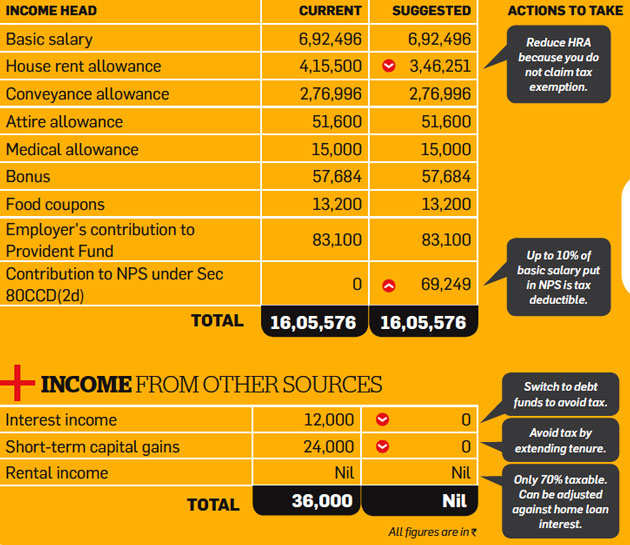 Tax Optimizer: How salaried Maniar can save tax via NPS investment, interest on study loan