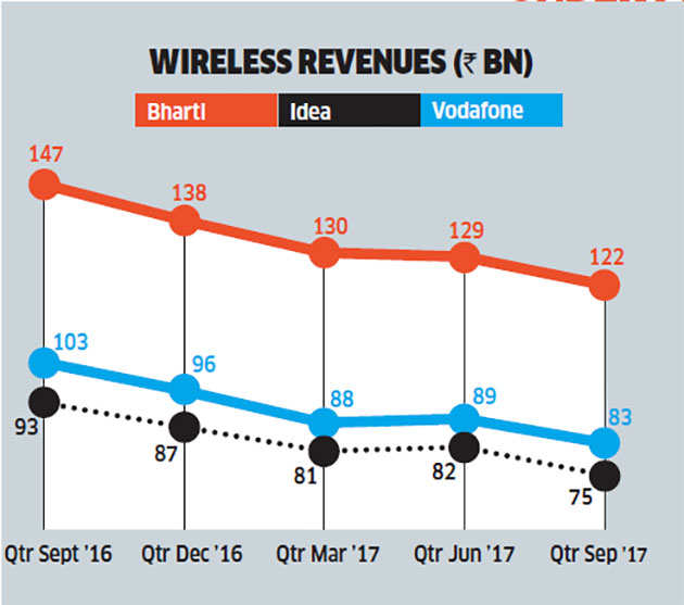 More job-losses on the cards in the telecom sector; rationalisation to continue