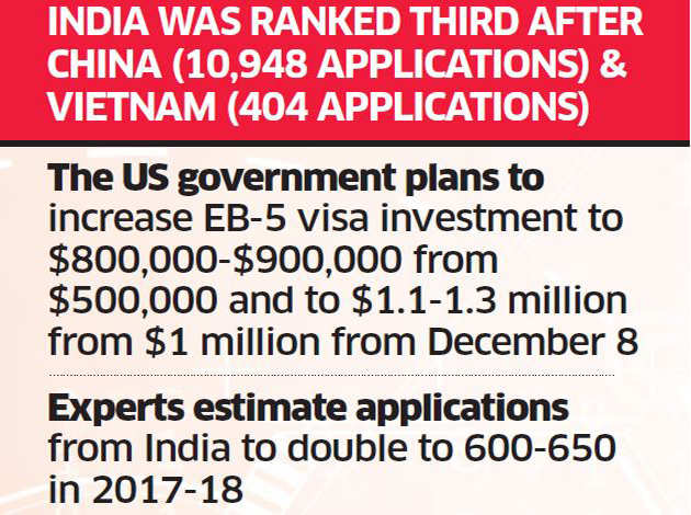 Indians prefer the investment route to a green card