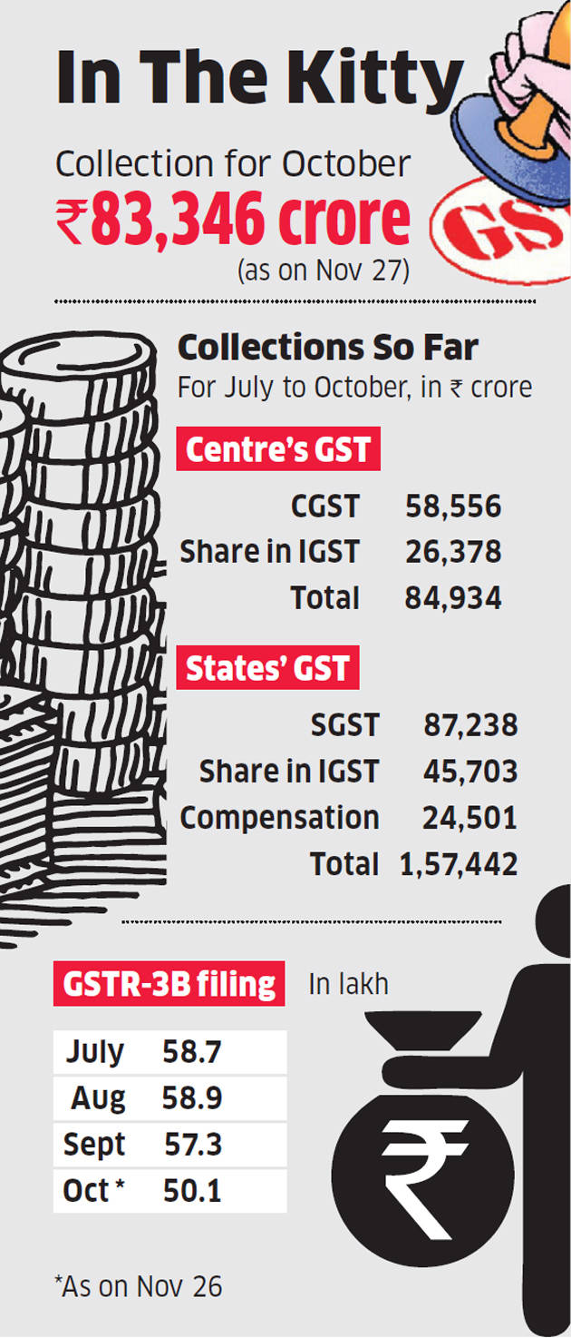 GST collections in October decline to Rs 83,346 crore