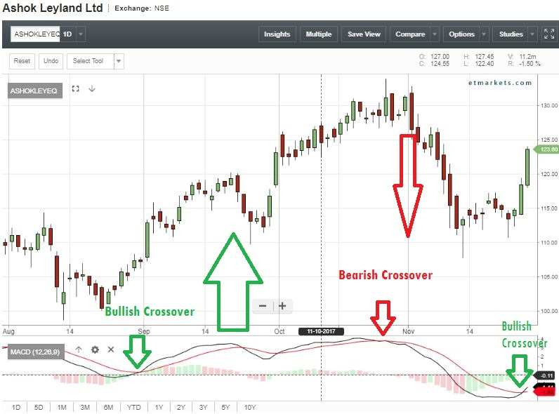 Chart reading: MACD shows 105 stocks are getting ready to rally