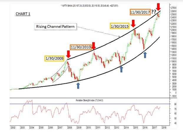 Bank Nifty may be nearing a cyclical top: What to do now