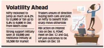 F&O trends point to 5-6% swing in Nifty next month