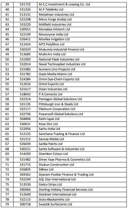 BSE will delist these 94 stocks in next 24 hours! Here's the full list
