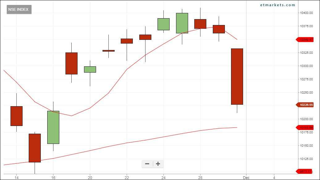 Tech view: Nifty forms Bearish Belt Hold pattern; weakness may continue