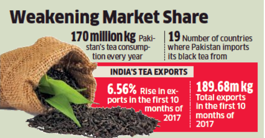 India losing Pak tea market to Kenya - The Economic Times