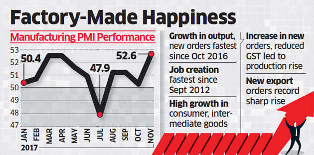 Nov manufacturing shrugs off note ban & GST worries, sees fastest pace of growth in 13 months