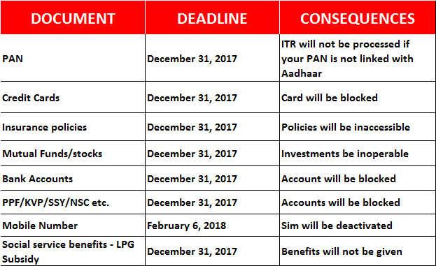 Four Aadhaar linking deadlines you should not miss
