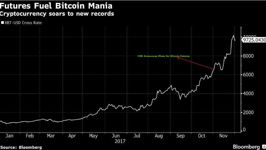 Bitcoin heads to Wall Street whether regulators are ready or not