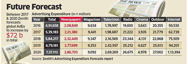 Newspapers will have major share of ad pie for three years