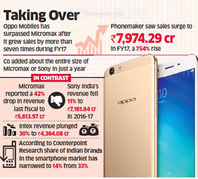 Oppo's India sales jump over 750 per cent in FY17