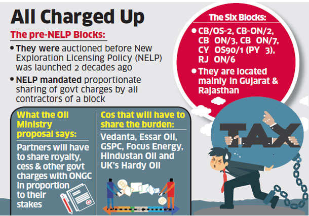 ONGC partners in 6 pre-NELP blocks may have to share cess, royalty load