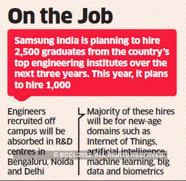 Hiring: Samsung India to hire 2,500 engineering graduates in three
