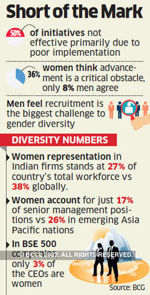 Gender diversity initiatives not effective: Survey