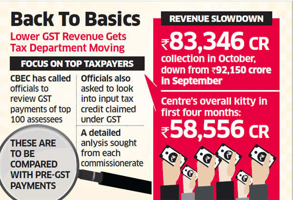 GST: State collects 2.30% more tax than a year ago