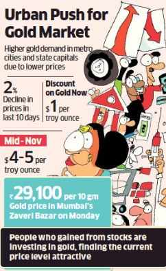 Gold demand picks up in cities as price falls