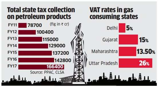 No gas! Inclusion in GST to light up producer, distributor stocks