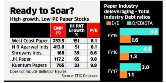 Better valuations of paper companies: Just a matter of time