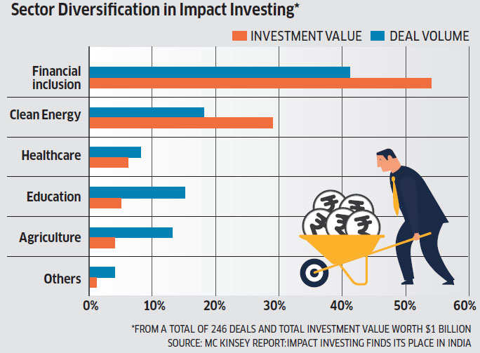Despite 50 exits in the last 7 years, how India's impact investors are scaling up the fund pool