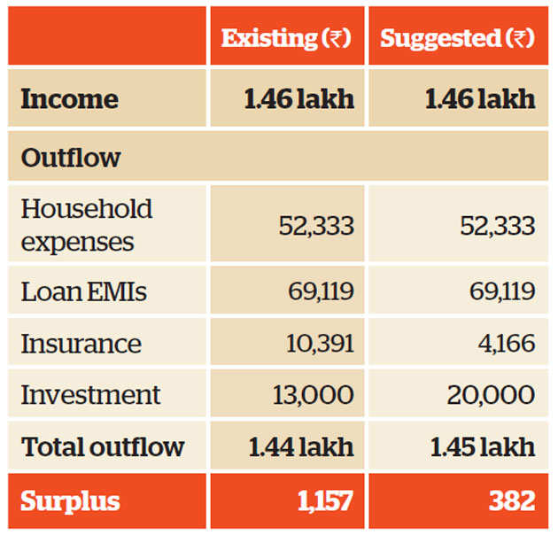 Family Finance: Why Srivastavas need to stagger their financial goals