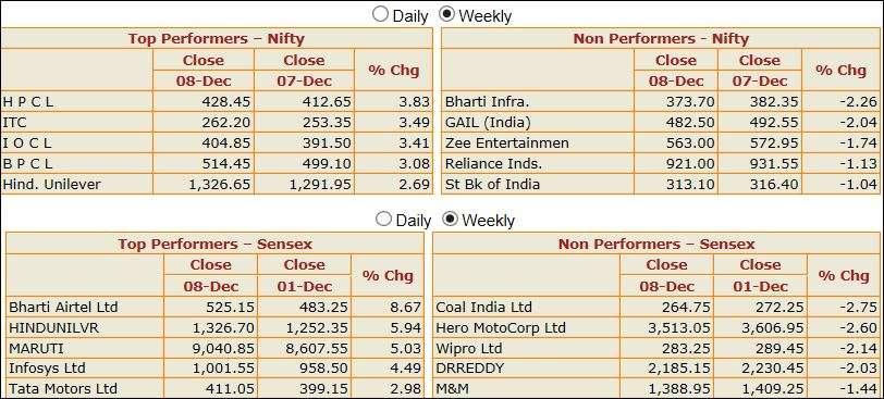 Stocks that hogged limelight last week: Unitech, Biocon, RCom